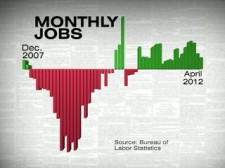 Jobs Graph